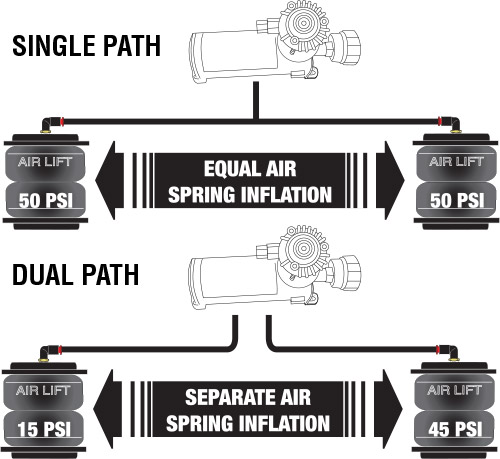 Dual Path vs Single Path